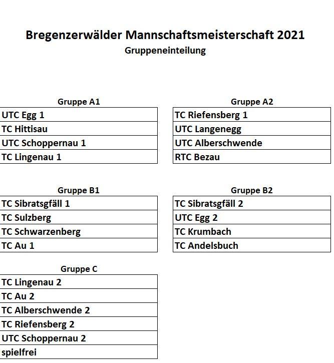 Gruppeneinteilung2021